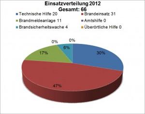 statistik_2012