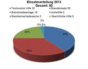 statistik_2013