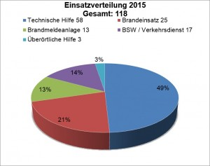 Statistik 2015